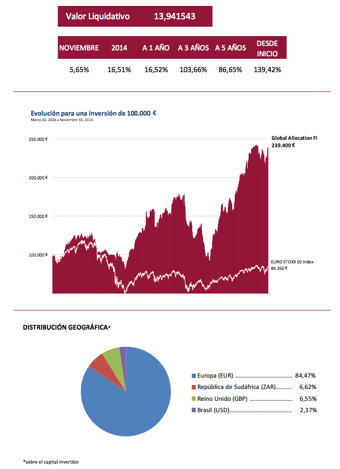 Global Allocation Noviembre 2014
