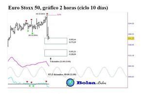 Euro stoxx 50 ciclo 10 d%c3%adas 0412014  col