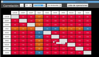 Correlation matrix foro