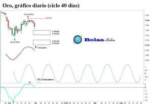 Oro ciclo 40 d%c3%adas 30112014 col