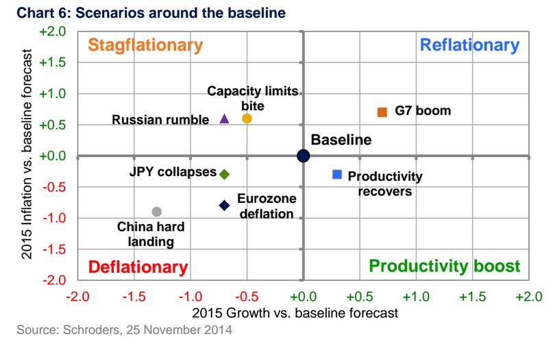 Escenarios deflación. Schroders