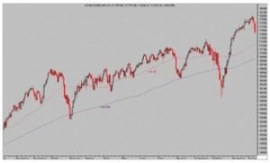 Dow jones diario col
