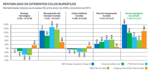Rentabilidad blackrock global allocation col