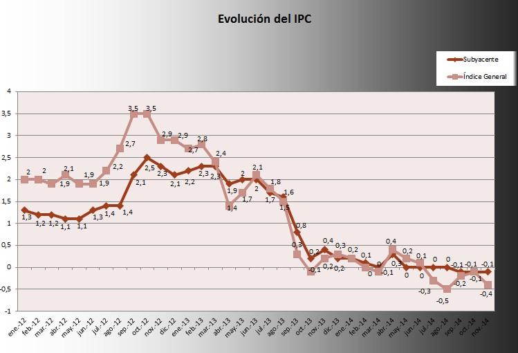 IPC Noviembre 2014