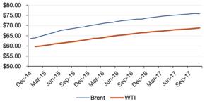 Precio petroleo 2015 col