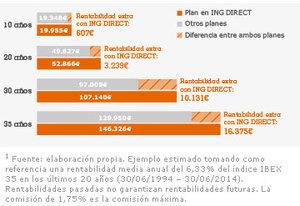 Ing planes pensiones comisiones col