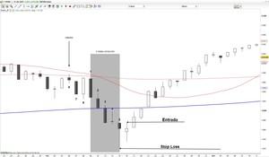 Correccion ordenada trading col