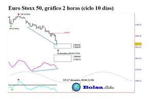 Euro stoxx 50 ciclo 10 d%c3%adas 1512014 col