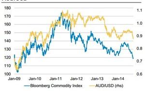 Commodity col