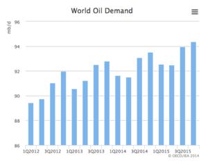 Demanda petroleo col