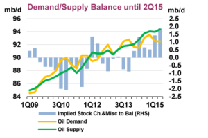 Demanda oferta petroleo 2015 col