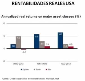 Rentabilidades reales usa col