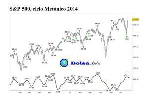 Ciclo met%c3%b3nico 20122014 col
