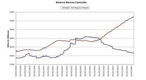 Balances bancos centrales col