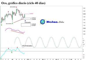 Oro ciclo 40 d%c3%adas 28122014 col