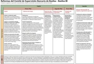 Basilea iii col