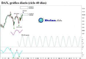 Dax ciclo 40 dias 1601015 col