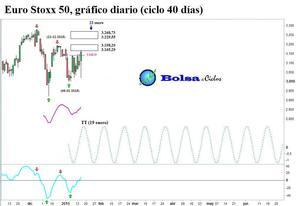 Euro stoxx 50 ciclo 40 dias 16012015 col