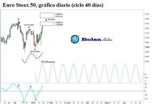 Euro stoxx 50 ciclo 40 dias 20012015 col