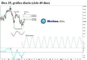 Ibex 35 ciclo 40 dias 20012015 col