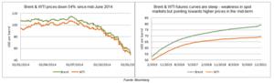 Contrato futuro petroleo col