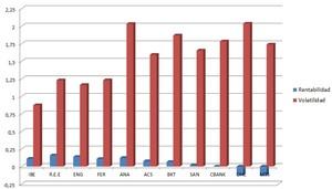 Gr%c3%a1fico rentabilidad volatilidad col