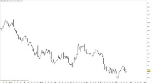 Grafico spread eurodolar col