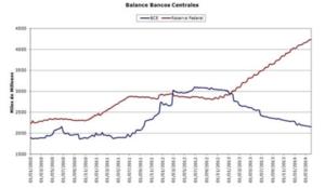 Balance bancos centrales col