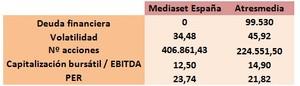 Mediaset vs atresmedia (5) col