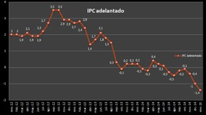 Ipc adelantado enero 2015 col
