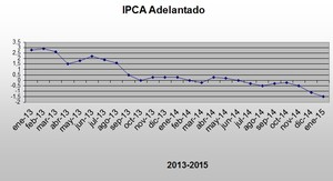 Ipca adelantado enero 2015 col