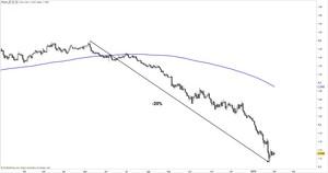Empresas beneficiadas depreciacion euro col