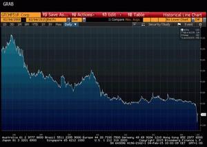 Goverment treasury 5 years chf col