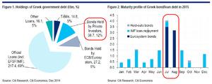 Greek debt structure col