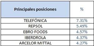 Principales posiciones banco madrid iberico acciones col
