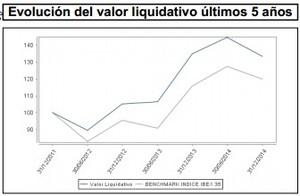 Valor liquidativo credit suisse bolsa fi col