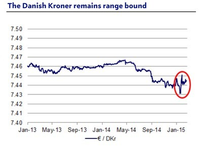 Danish krone foro