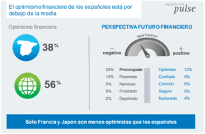 Perspectivas futuro financiero  col
