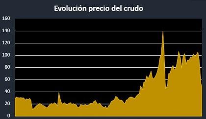 Evolucion precio crudo foro