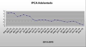 Ipca adelantado febrero 2015 col