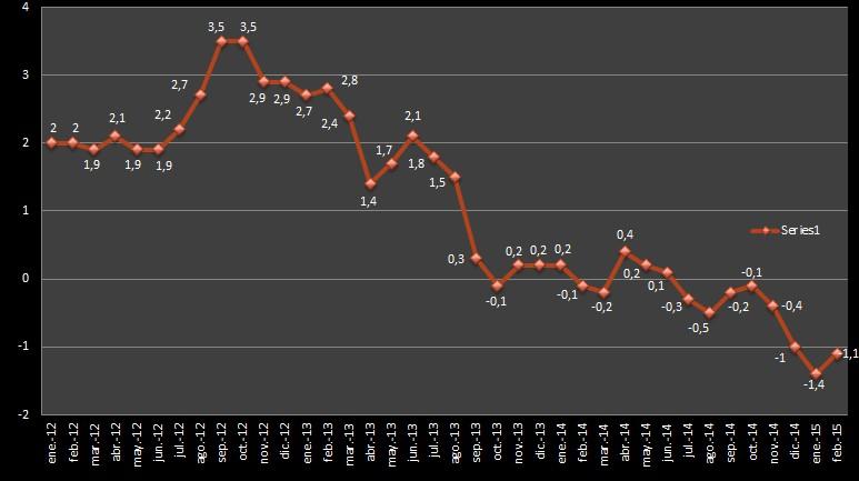 IPC adelantado Febrero 2015