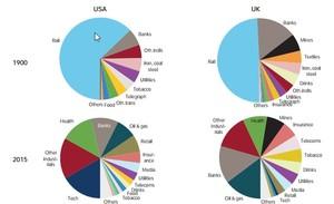 Evoluci%c3%b3n industrias col
