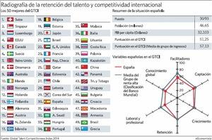 Competitividad internacional col