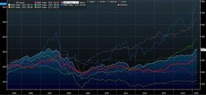 Evolucion sectores europa col
