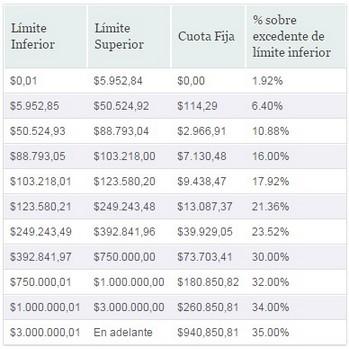 tarifas pagos provisionales 2015