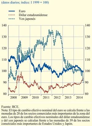 Tipo cambio nominal efectivo divisas col