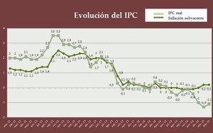 Ipc real febrero 2015 col