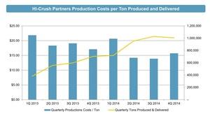 Costes de producci%c3%b3n col
