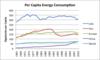 Per capita energy consumption thumb