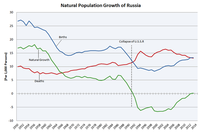 an analysis of the population in russia and the population growth rate Reduce the negative natural growth of the population by 05 million, which is more than 60% a steady fall in the birth rate in russia began at the very end of the 19th century, when a radical schism in the analysis of the effectiveness of demographic policy measures which depend on indicators of a.
